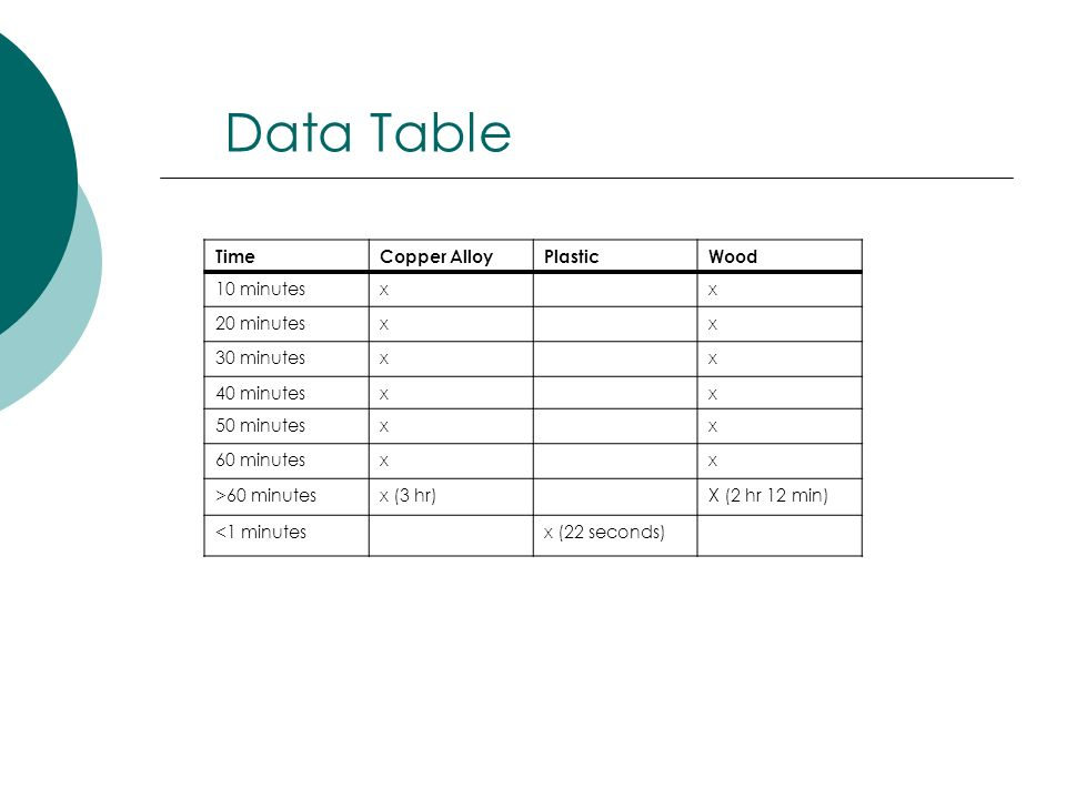 Data Table Time Copper Alloy Plastic Wood 10 minutes x 20 minutes
