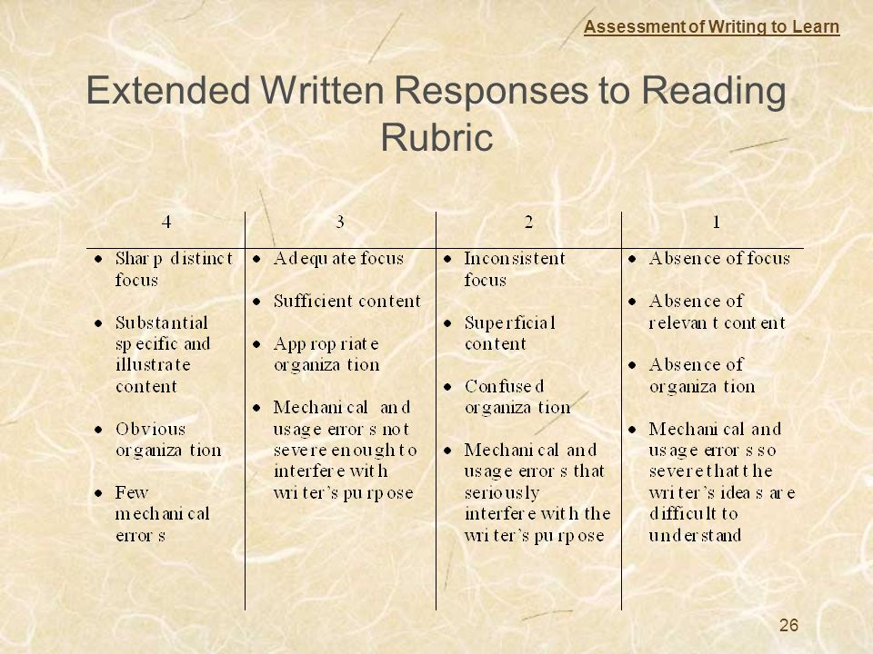 Extended Written Responses to Reading Rubric