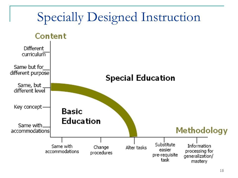 Ospi Special Education Olympia Washington April Ppt Download