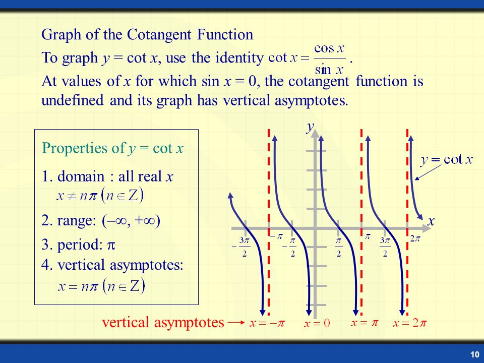 Graph of the Cotangent Function To graph y = cot x, use the identity .