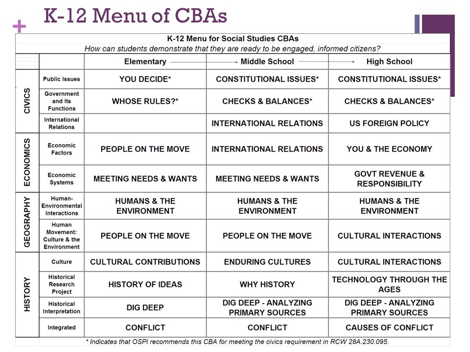 K-12 Menu of CBAs 11