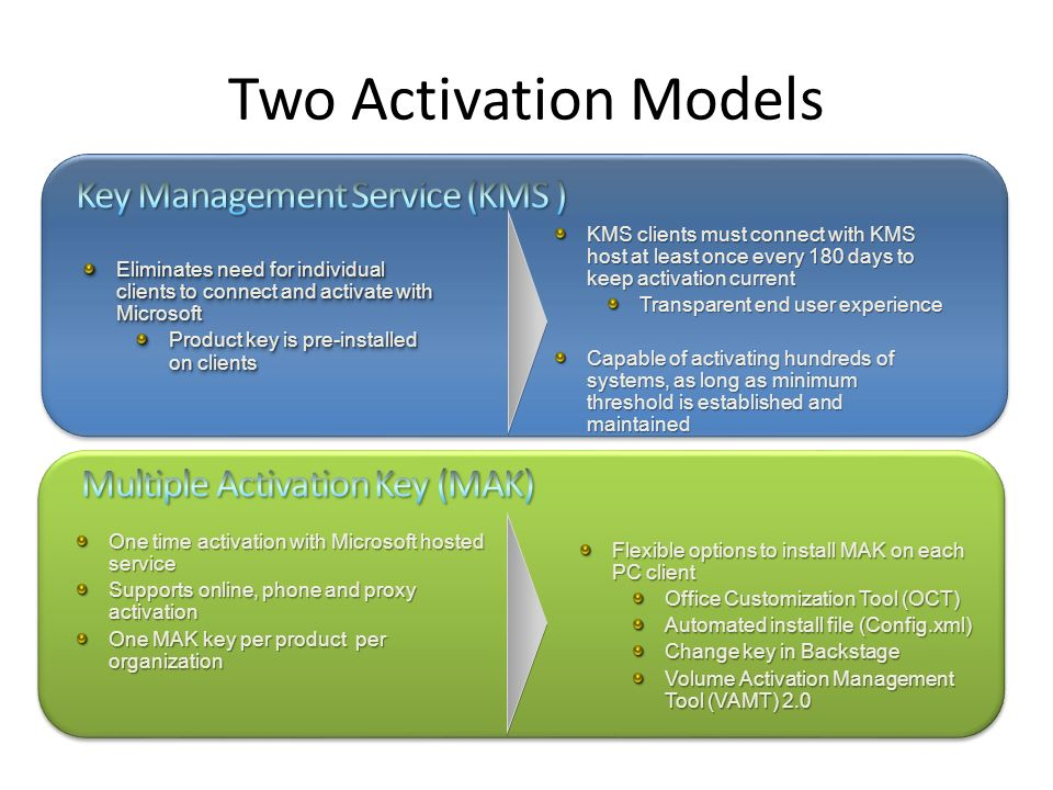 Two Activation Models Key Management Service (KMS )