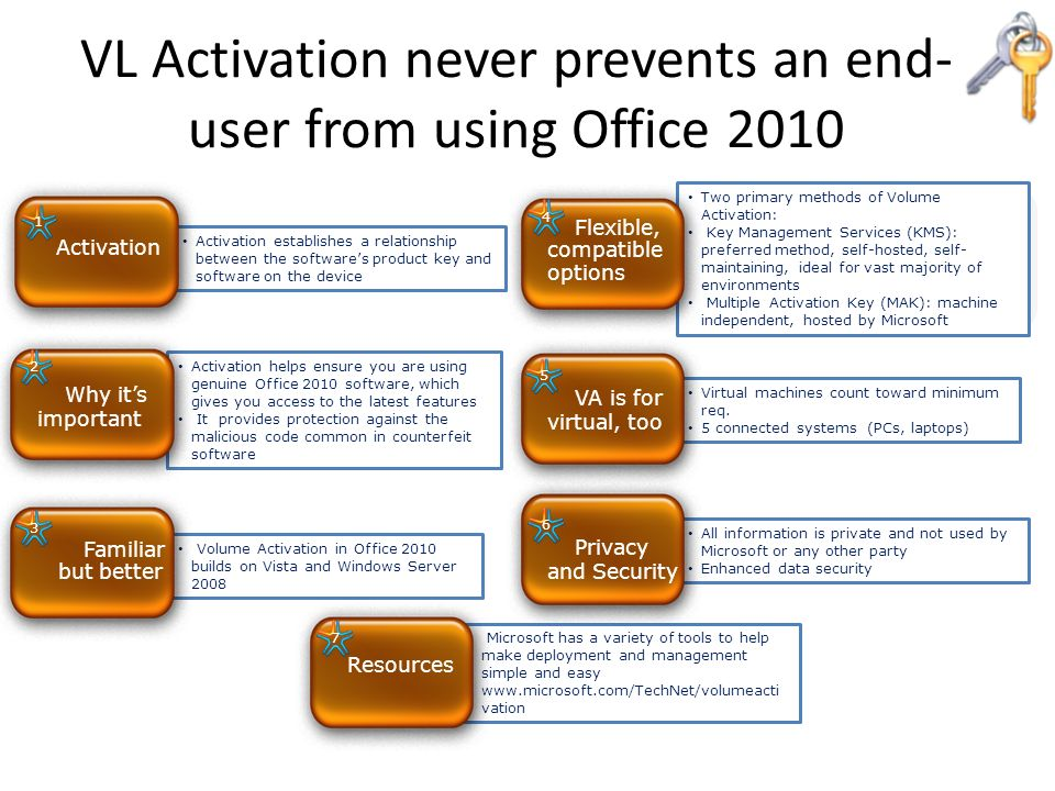 VL Activation never prevents an end-user from using Office 2010