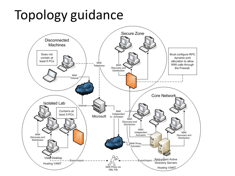 Topology guidance