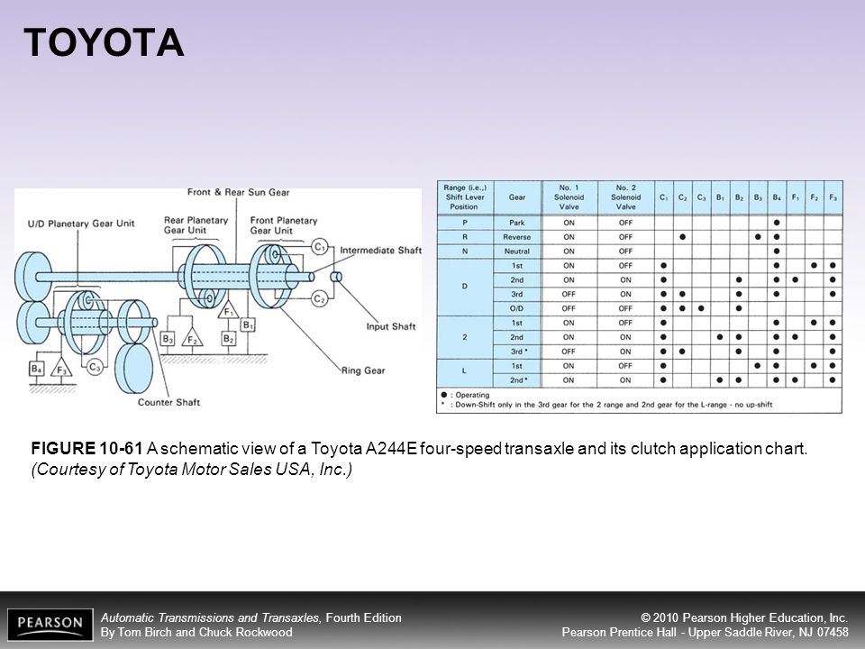 Objectives After Studying Chapter 10 The Reader Should Be Able To. Toyota. Toyota Transmission Clutch Diagram At Scoala.co