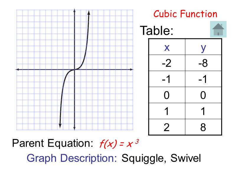 Table: x y -2 -8 -1 1 2 8 Parent Equation: