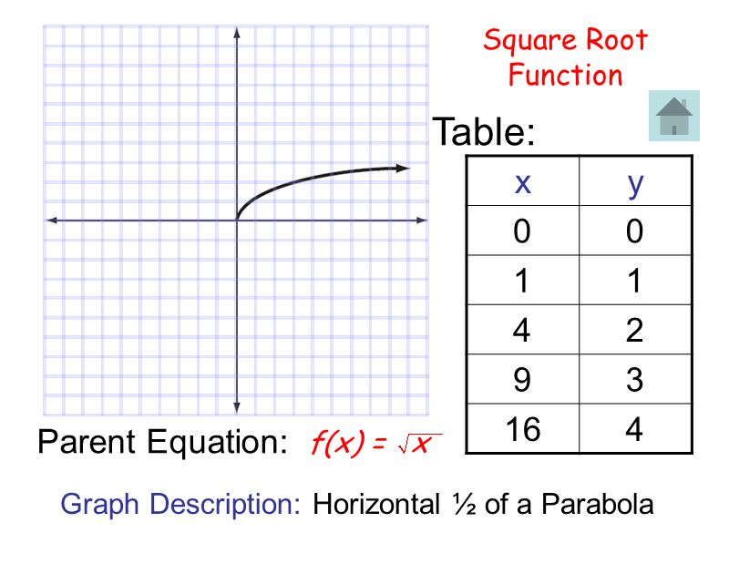 Table: x y 1 4 2 9 3 16 Parent Equation: Square Root Function f(x) = x