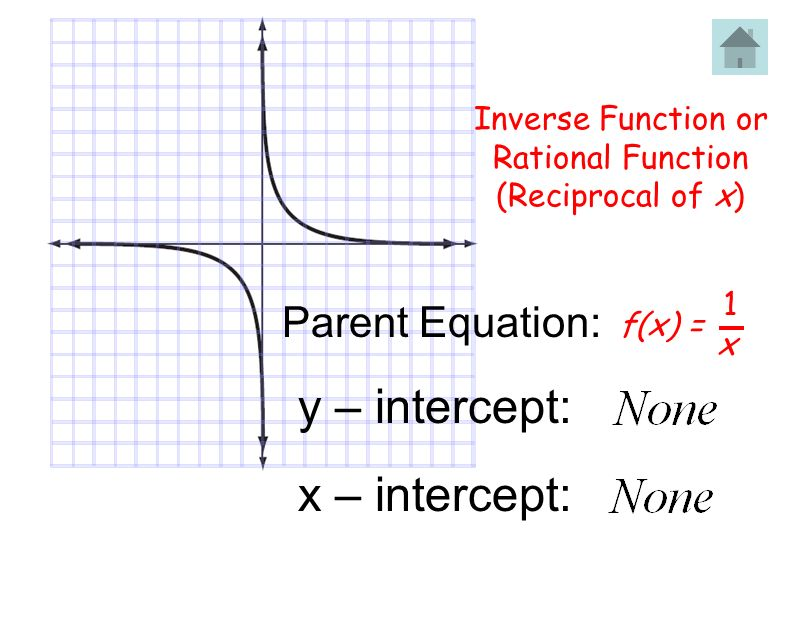 Inverse Function or Rational Function