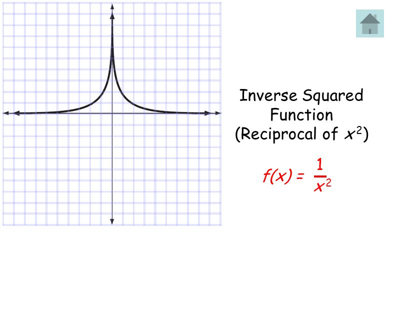 Inverse Squared Function (Reciprocal of x 2) f(x) = 1 x 2