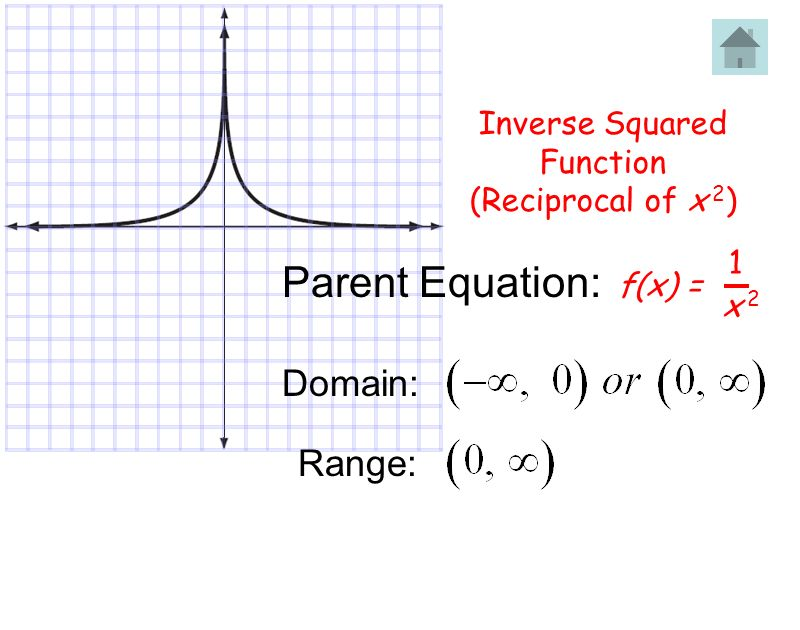 Parent Equation: Domain: Range: Inverse Squared Function