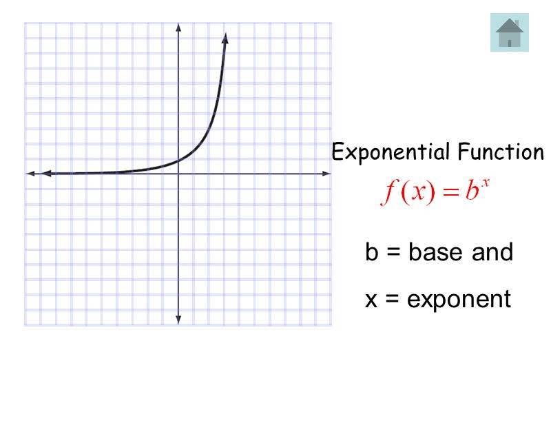 Exponential Function b = base and x = exponent