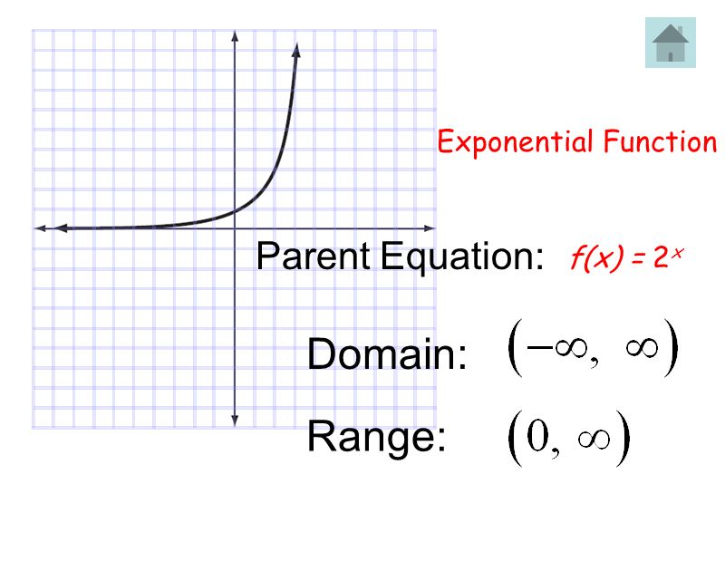 Exponential Function Parent Equation: f(x) = 2x Domain: Range: