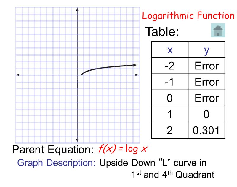 Table: x y -2 Error -1 1 2 0.301 Parent Equation: Logarithmic Function