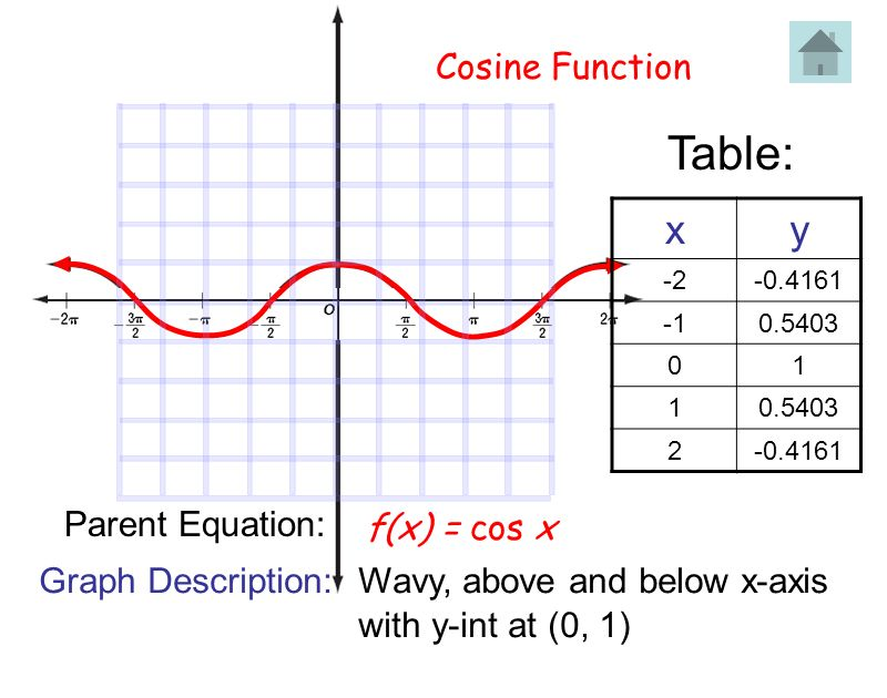Table: x y Cosine Function Parent Equation: f(x) = cos x