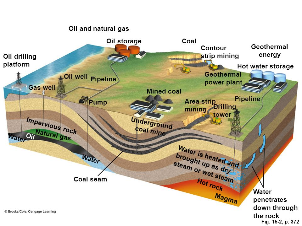 Geothermal energy Underground coal mine  sc 1 st  SlidePlayer & Nonrenewable Energy Chapter ppt download