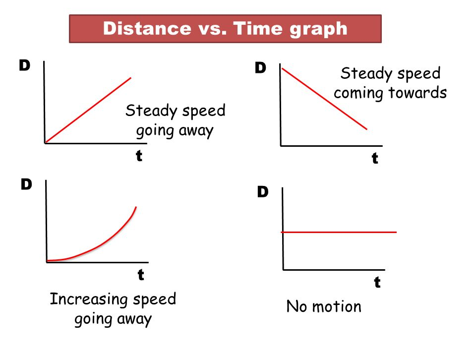 Distance vs. Time graph D D Steady speed coming towards