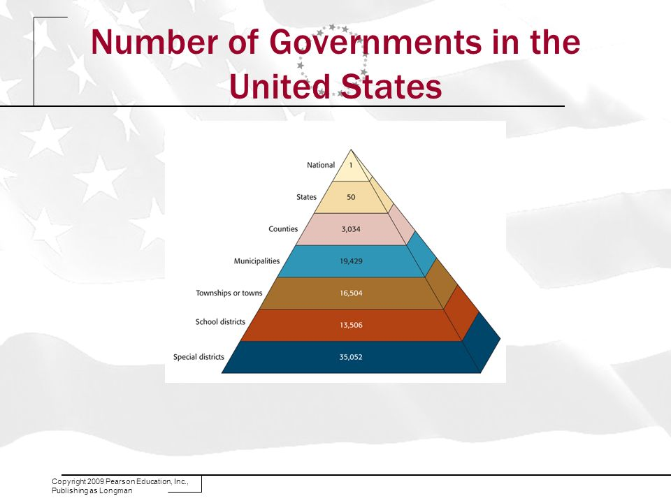 Number of Governments in the United States