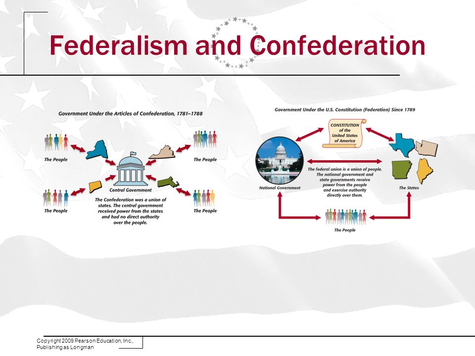Federalism and Confederation