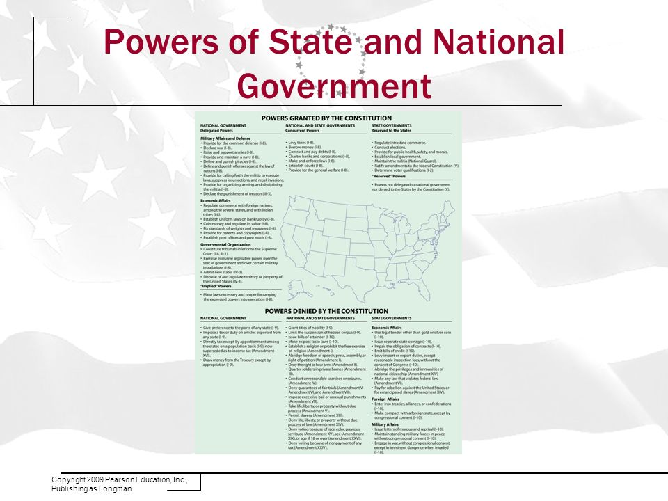 Powers of State and National Government