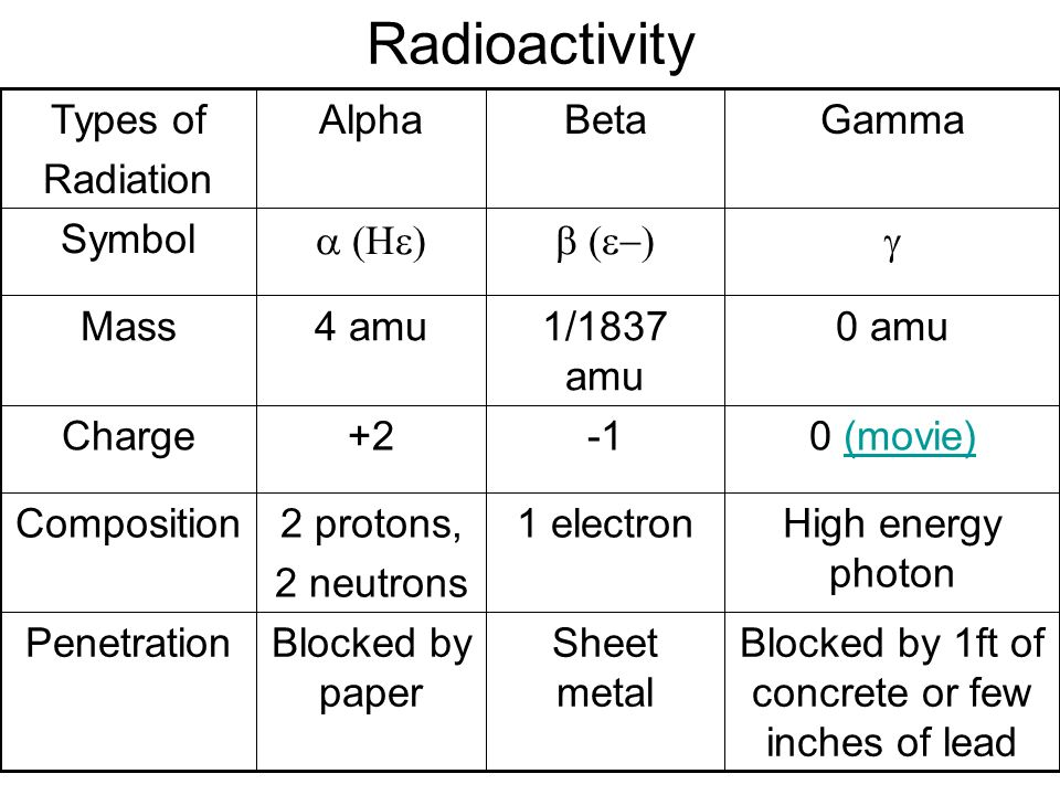 Atomic Nuclear Chemistry Ppt Download