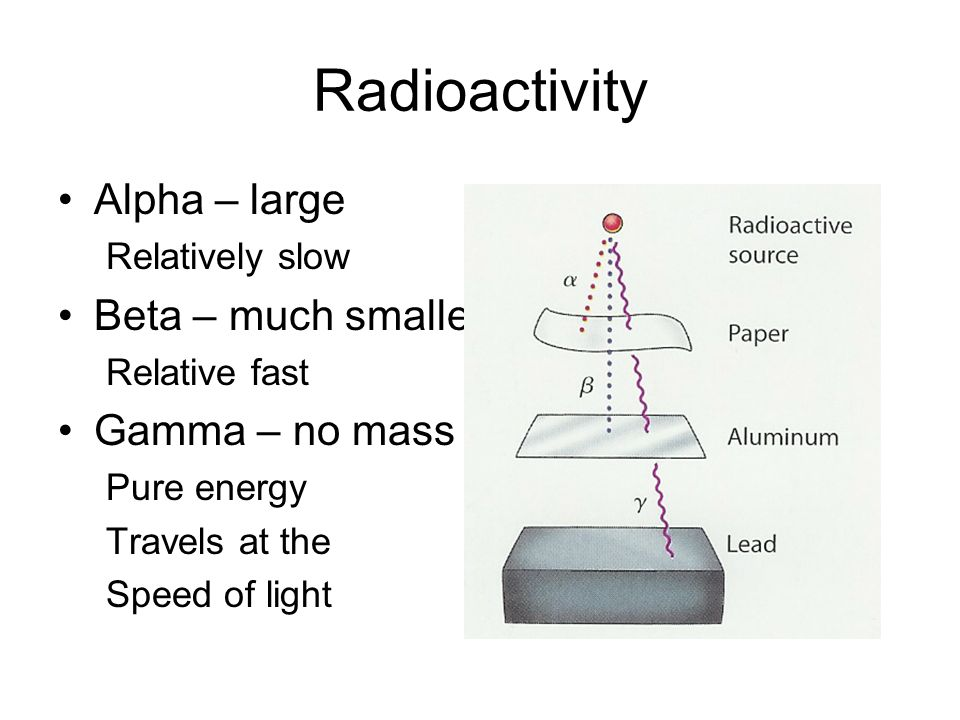 Radioactivity Alpha – large Beta – much smaller Gamma – no mass