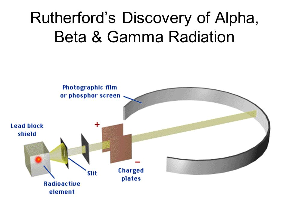 Rutherford's Discovery of Alpha, Beta & Gamma Radiation