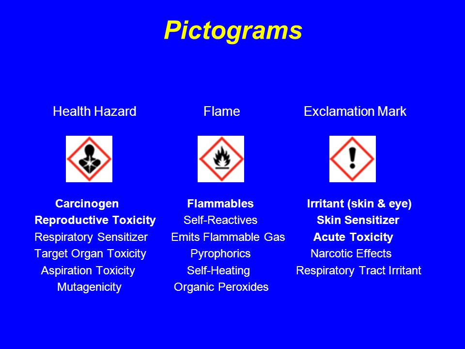 Pictograms Health Hazard Flame Exclamation Mark