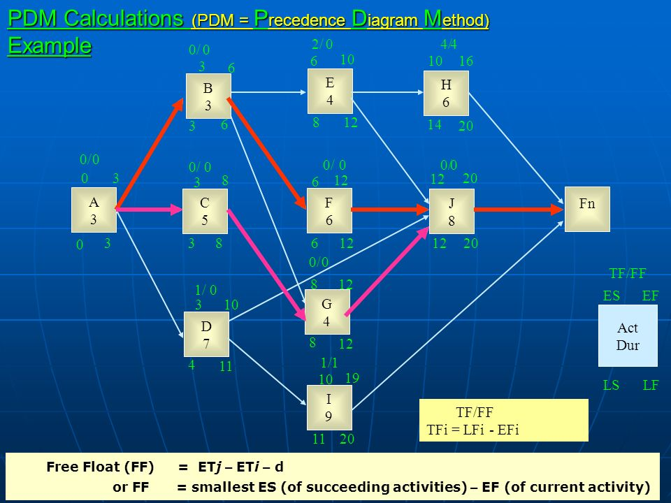 Construction project management ppt video online download pdm calculations pdm precedence diagram method example ccuart Image collections