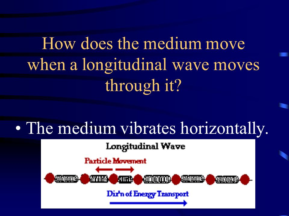 How does the medium move when a longitudinal wave moves through it