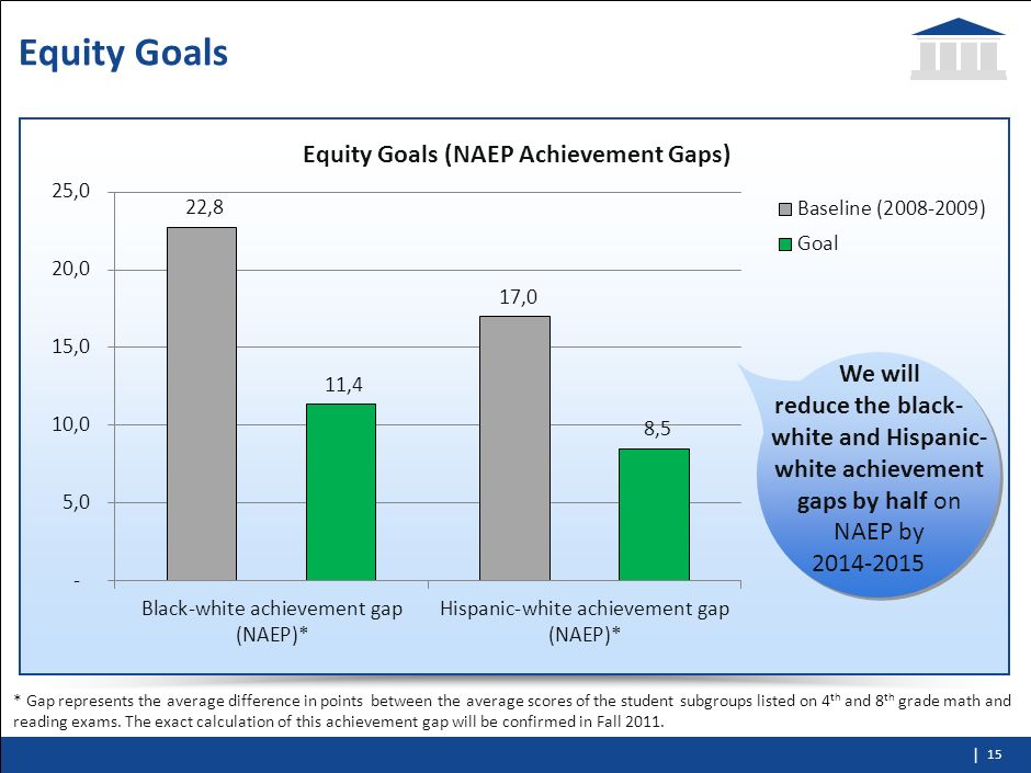 Equity Goals We will. reduce the black-white and Hispanic-white achievement gaps by half on NAEP by.