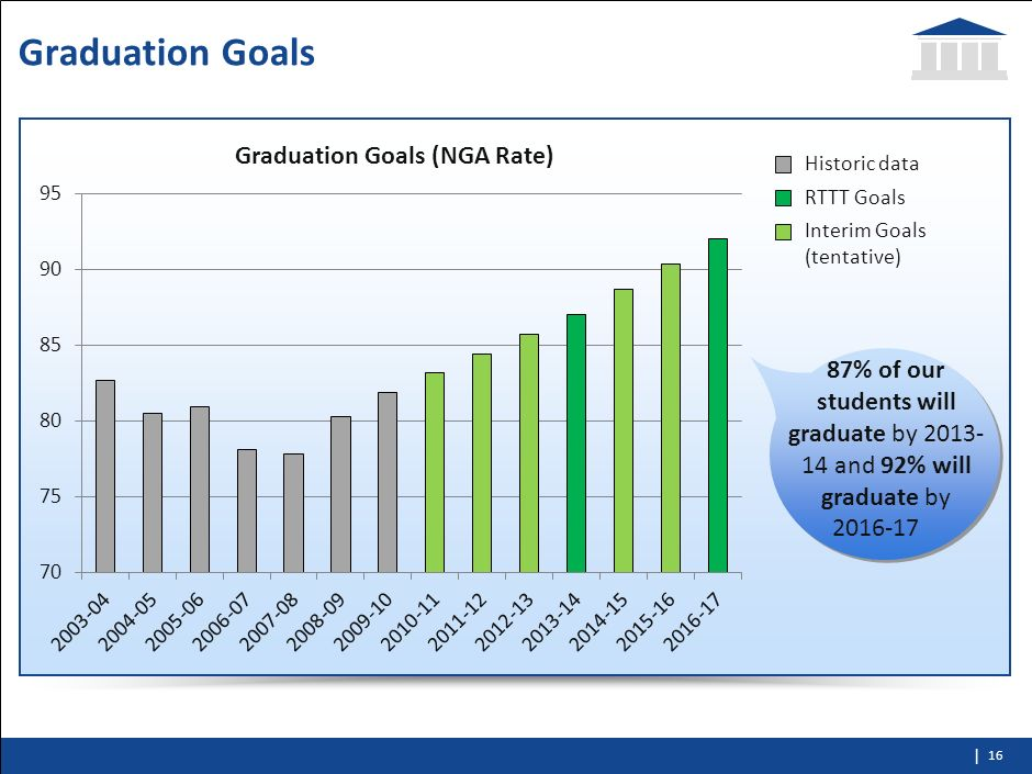 87% of our students will graduate by 2013-14 and 92% will graduate by