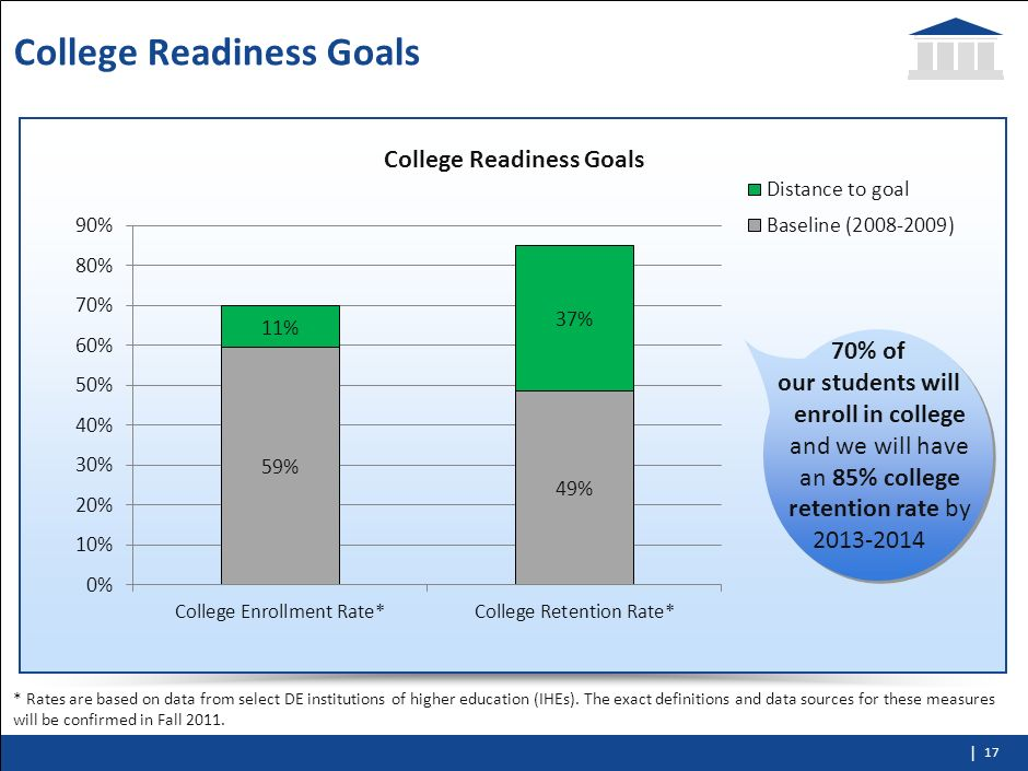 College Readiness Goals