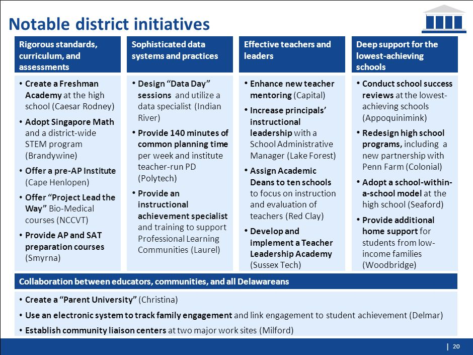 Notable district initiatives