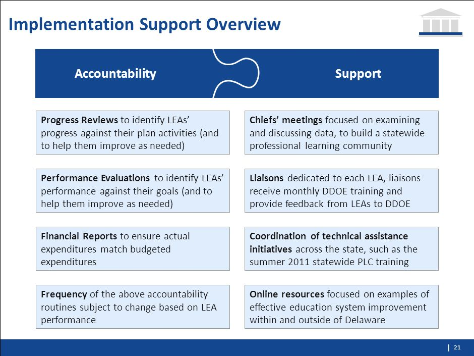 Implementation Support Overview