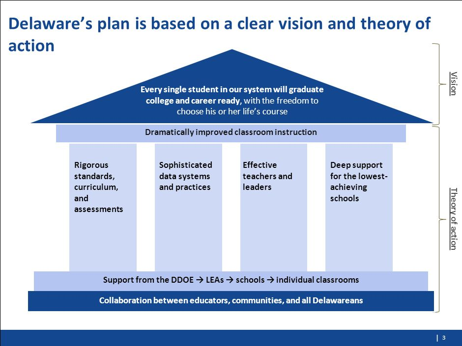 Delaware's plan is based on a clear vision and theory of action