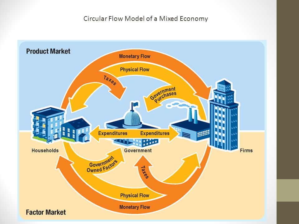 Circular flow diagrams of a free market and a mixed economy economics chapter section ppt video online download rh slideplayer com compare the circular flow diagrams of a free market and a mixed economy ccuart Image collections