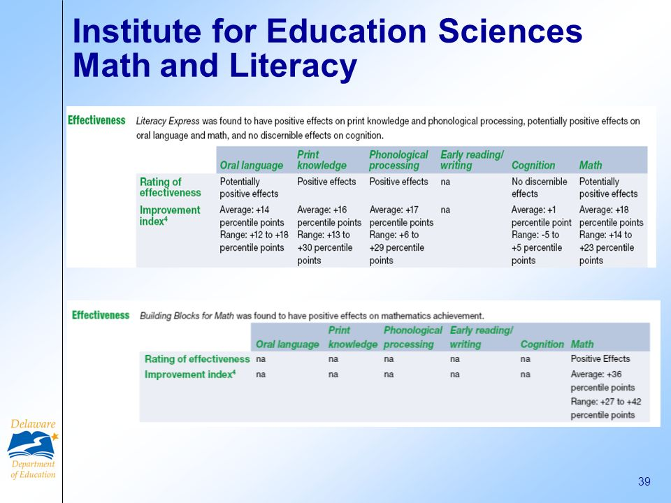 Institute for Education Sciences Math and Literacy