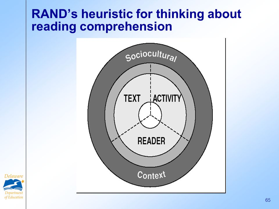 RAND's heuristic for thinking about reading comprehension