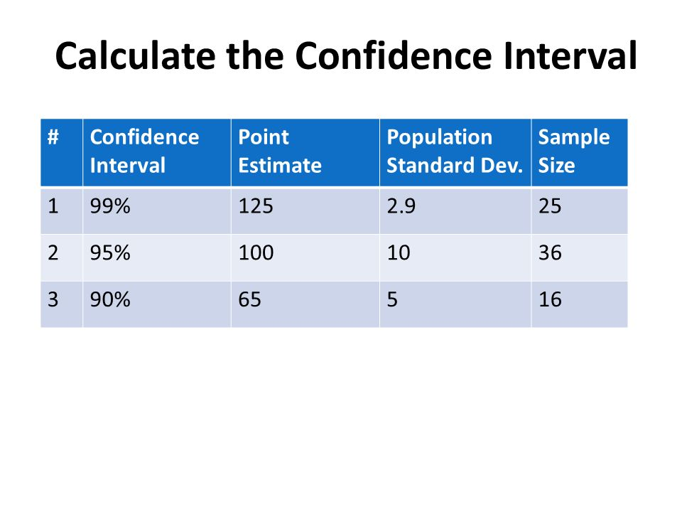 Calculate the Confidence Interval
