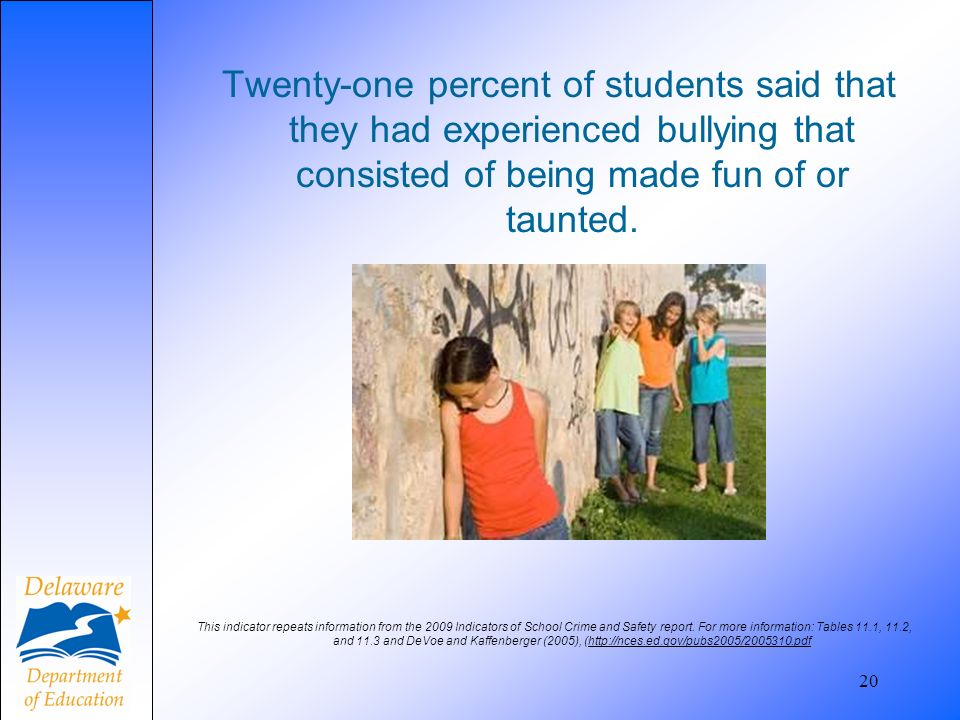 Twenty-one percent of students said that they had experienced bullying that consisted of being made fun of or taunted.