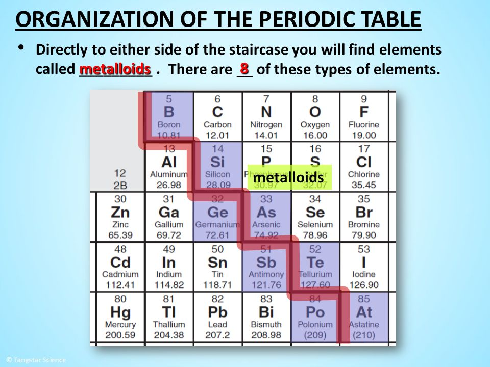 Concepts explored in this lesson ppt video online download organization of the periodic table urtaz Images