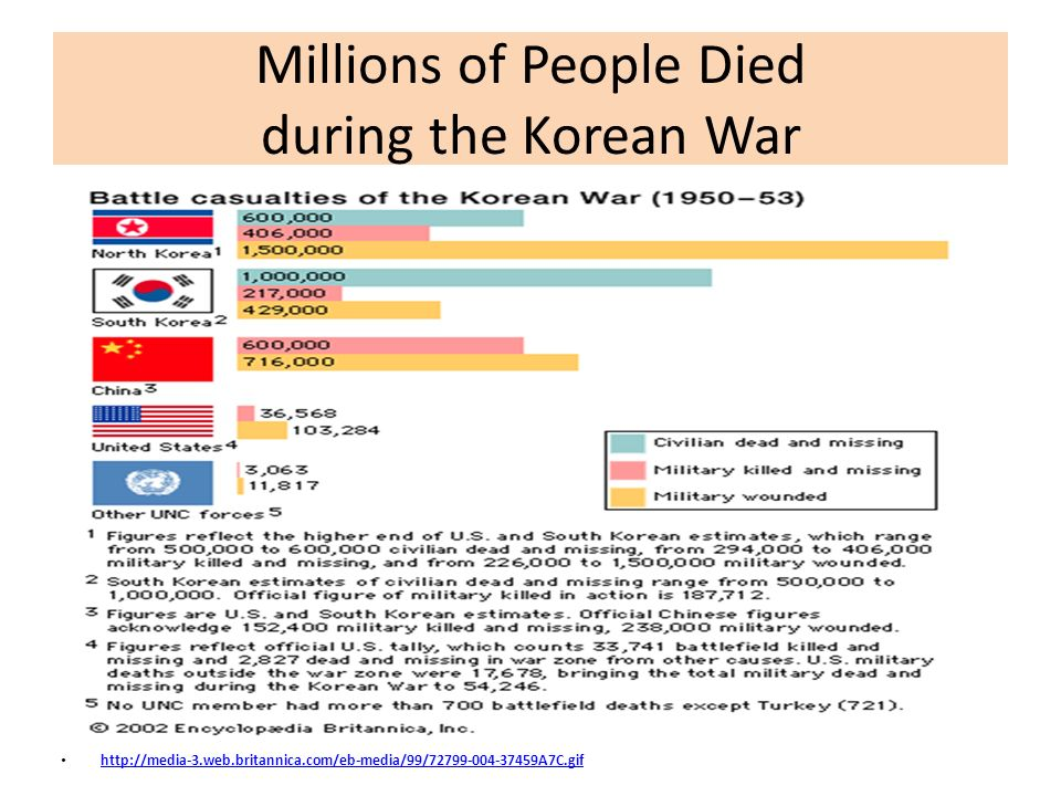 Millions of People Died during the Korean War