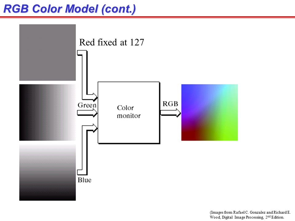 how to use image processing 2nd image