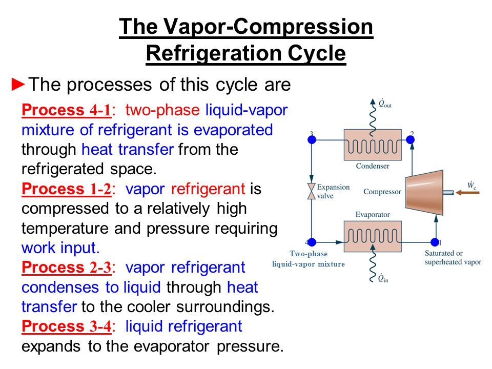 Refrigeration cycle animation vapor compression cycle explained.