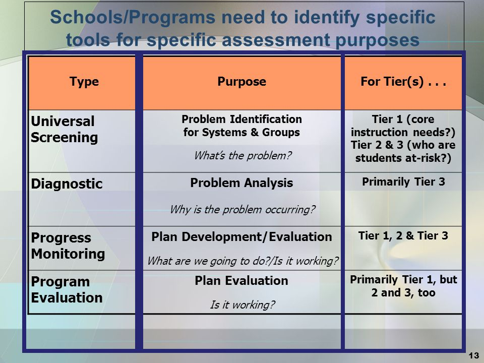 Schools/Programs need to identify specific tools for specific assessment purposes