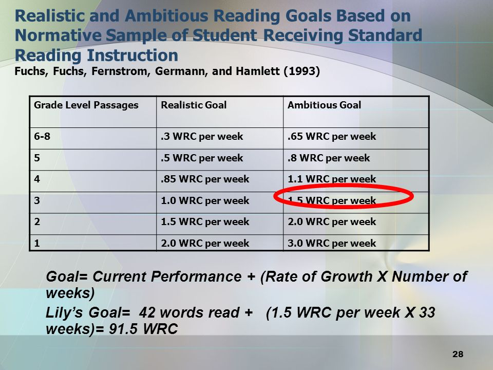 Realistic and Ambitious Reading Goals Based on Normative Sample of Student Receiving Standard Reading Instruction Fuchs, Fuchs, Fernstrom, Germann, and Hamlett (1993)