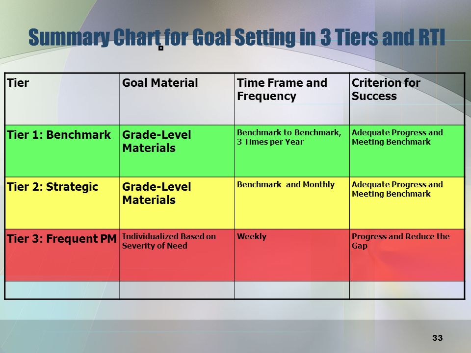 Summary Chart for Goal Setting in 3 Tiers and RTI