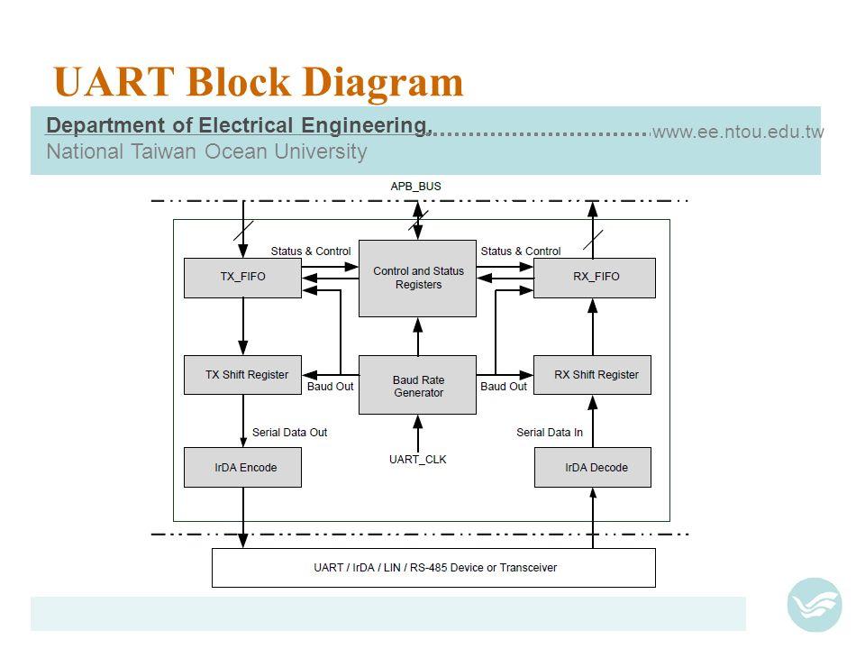 uart universal asynchronous rx tx ppt video online download rh slideplayer com Microcontroller Diagram USB Cable Diagram