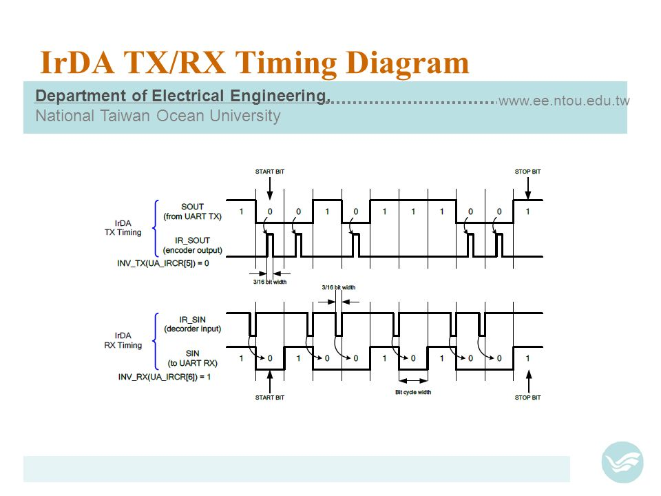UART: Universal Asynchronous RX/TX - ppt video online download