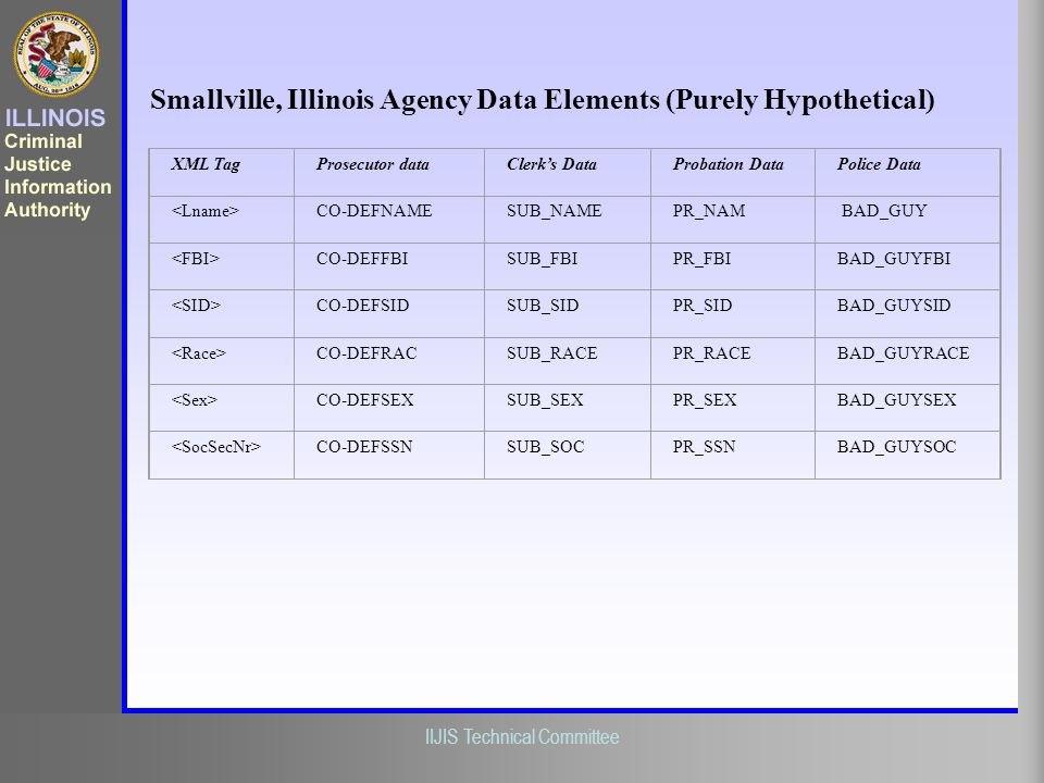 Smallville, Illinois Agency Data Elements (Purely Hypothetical)